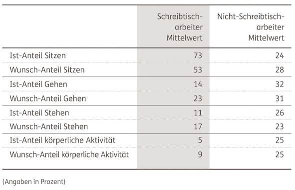DKV-Report-2016-Wunsch-und-Wirklichkeit-im-Arbeitsalltag Kopie
