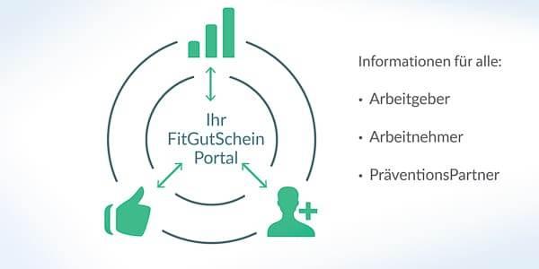 fitgutschein-portal-prinzip