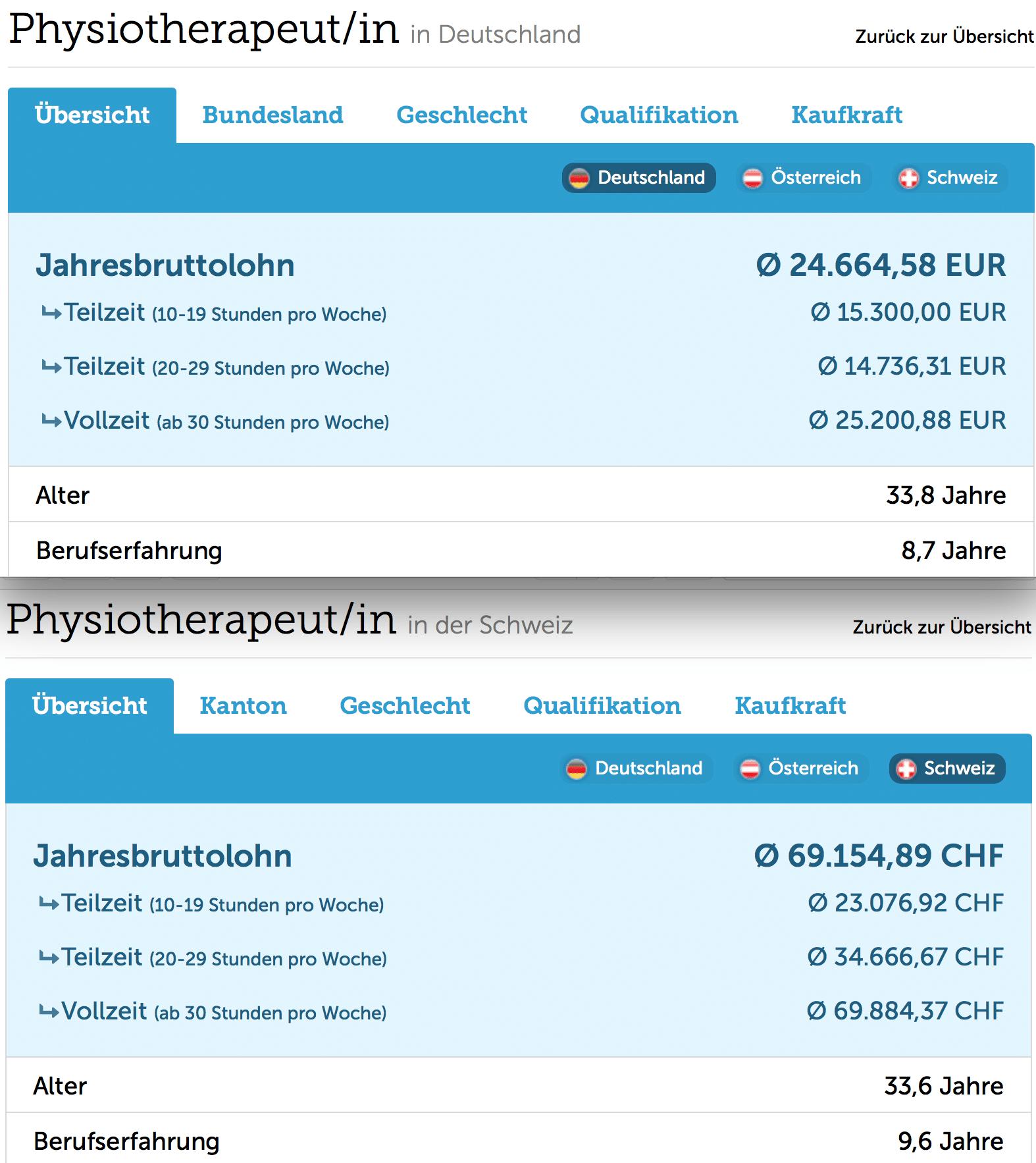 gehalt-physiotherapeut-deutschland-schweiz